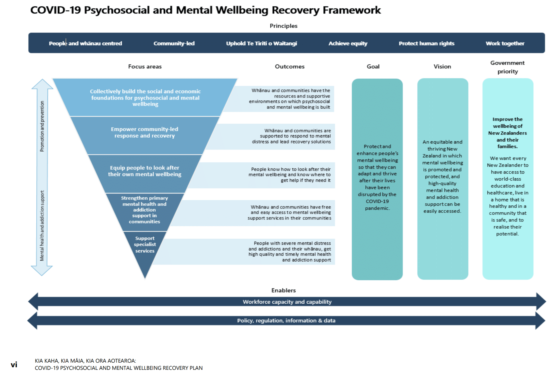 COVID-19 Psychosocial and Mental Wellbeing Recovery Framework